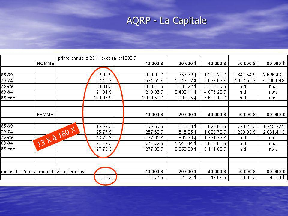 13 X à 160 X AQRP - La Capitale
