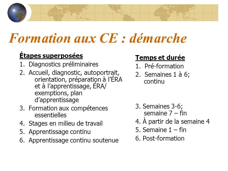 Formation aux CE : démarche Étapes superposées 1. Diagnostics préliminaires 2. Accueil, diagnostic, autoportrait, orientation, préparation à lÉRA et à