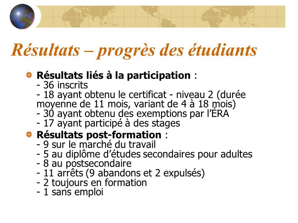 Résultats – progrès des étudiants Résultats liés à la participation : - 36 inscrits - 18 ayant obtenu le certificat - niveau 2 (durée moyenne de 11 mo