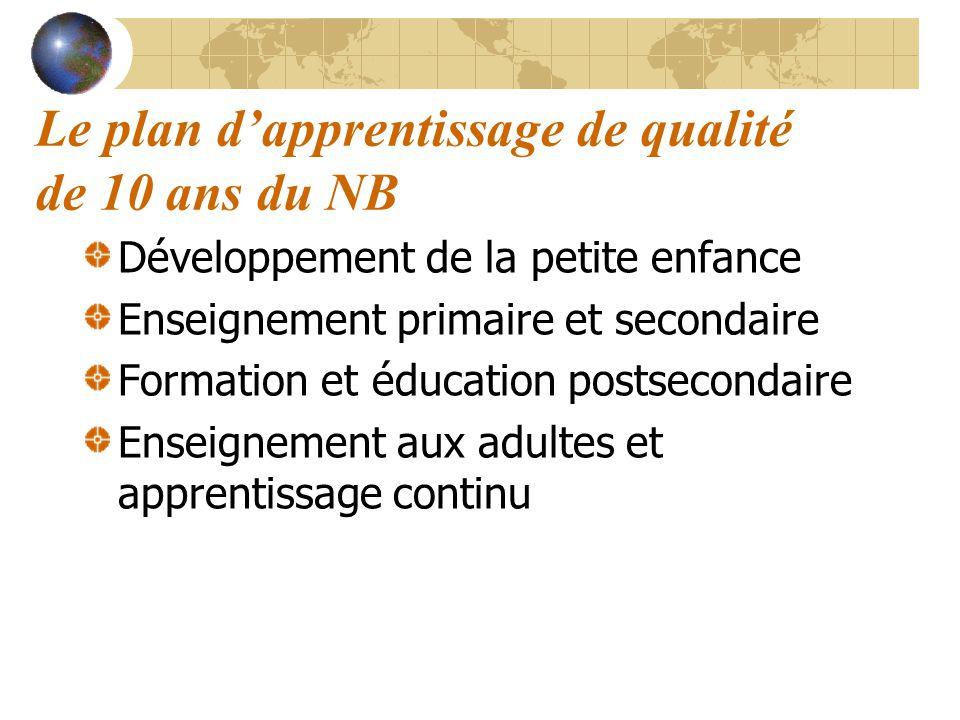 Le plan dapprentissage de qualité de 10 ans du NB Développement de la petite enfance Enseignement primaire et secondaire Formation et éducation postse