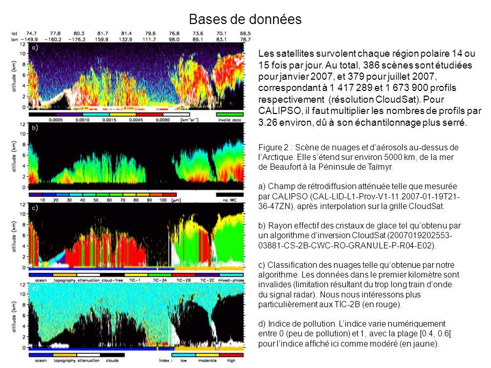 Résultats Résultats relatifs ou connexes à lhypothèse (1) En étudiant les données satellitaires de CloudSat et CALIPSO pour le mois de janvier 2007 (hiver arctique) et juillet 2007 (hiver antarctique), nous avons pu démontrer que : 1a) Les secteurs présentant les plus forts indices de pollution dans la troposphère sont aussi ceux pour lesquels les nuages ont le plus tendance à former des cristaux de forte taille (précipitants) à leur sommet (nuages dits de type TIC-2B).