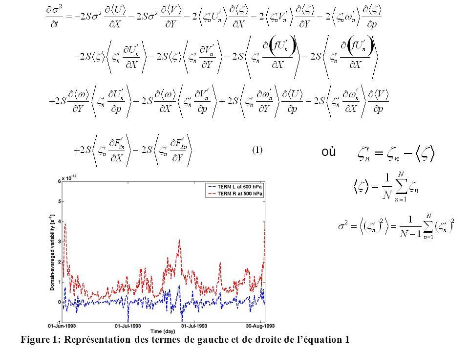 Figure 1: Représentation des termes de gauche et de droite de léquation 1 où