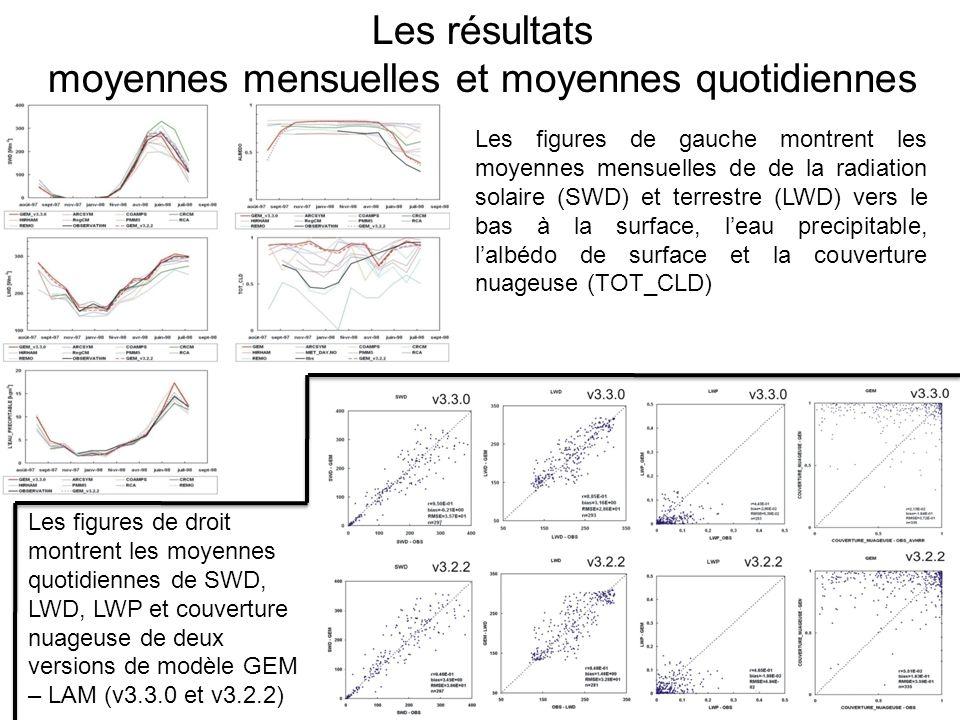 Les résultats moyennes mensuelles et moyennes quotidiennes Les figures de gauche montrent les moyennes mensuelles de de la radiation solaire (SWD) et terrestre (LWD) vers le bas à la surface, leau precipitable, lalbédo de surface et la couverture nuageuse (TOT_CLD) Les figures de droit montrent les moyennes quotidiennes de SWD, LWD, LWP et couverture nuageuse de deux versions de modèle GEM – LAM (v3.3.0 et v3.2.2)