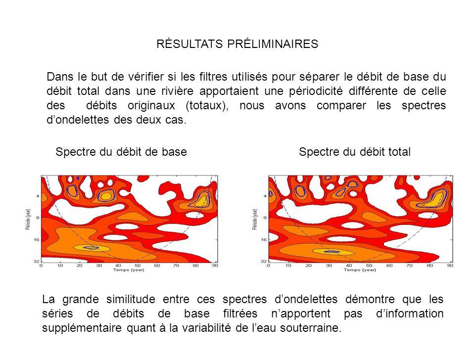 RÉSULTATS PRÉLIMINAIRES Dans le but de vérifier si les filtres utilisés pour séparer le débit de base du débit total dans une rivière apportaient une périodicité différente de celle des débits originaux (totaux), nous avons comparer les spectres dondelettes des deux cas.