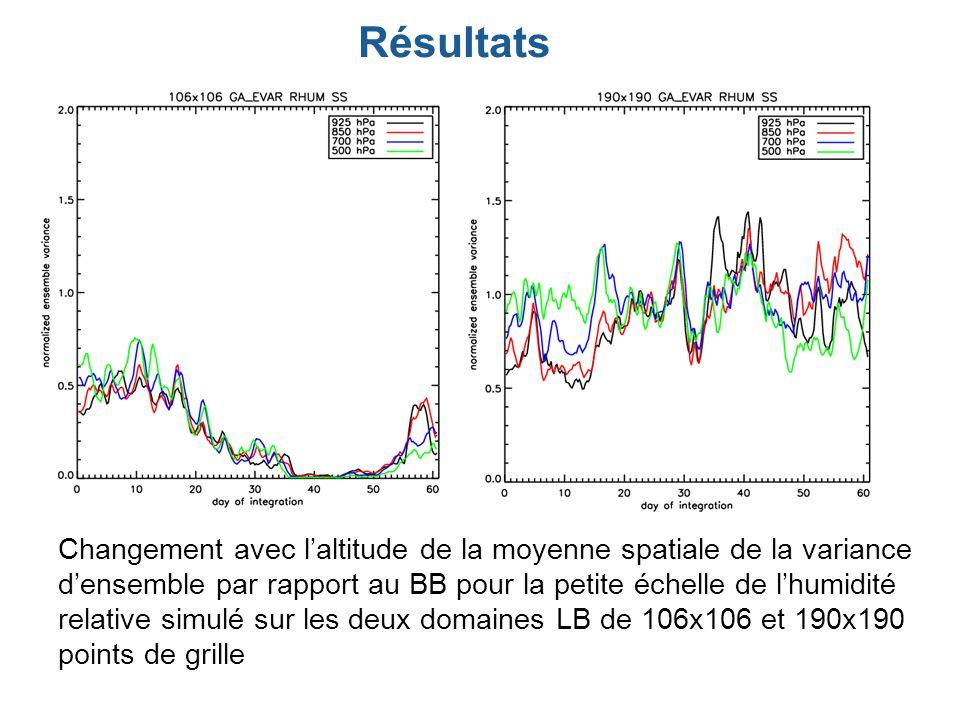 Résultats Changement avec laltitude de la moyenne spatiale de la variance densemble par rapport au BB pour la petite échelle de lhumidité relative simulé sur les deux domaines LB de 106x106 et 190x190 points de grille