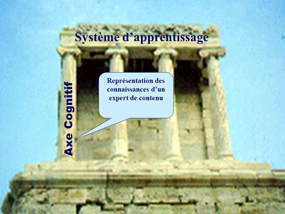 Axe Cognitif Représentation des connaissances dun expert de contenu Système dapprentissage