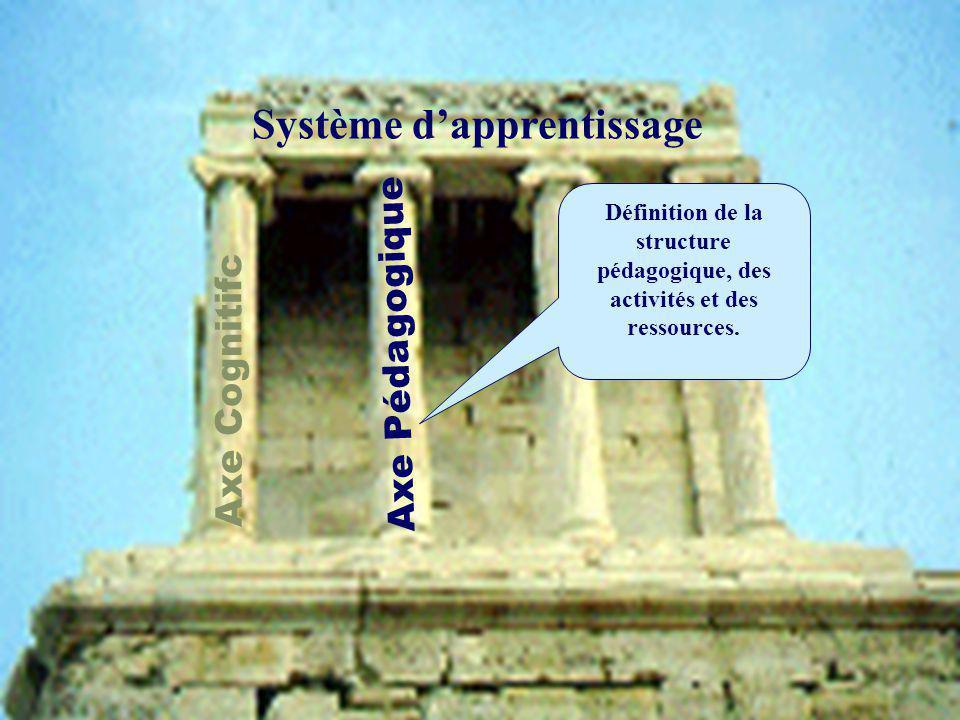 Axe Cognitifc Axe Pédagogique Définition de la structure pédagogique, des activités et des ressources.