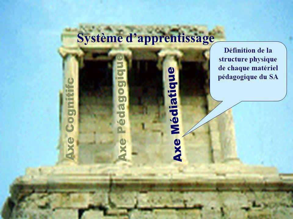 Axe Médiatique Définition de la structure physique de chaque matériel pédagogique du SA Axe Cognitifc Axe Pédagogique Système dapprentissage