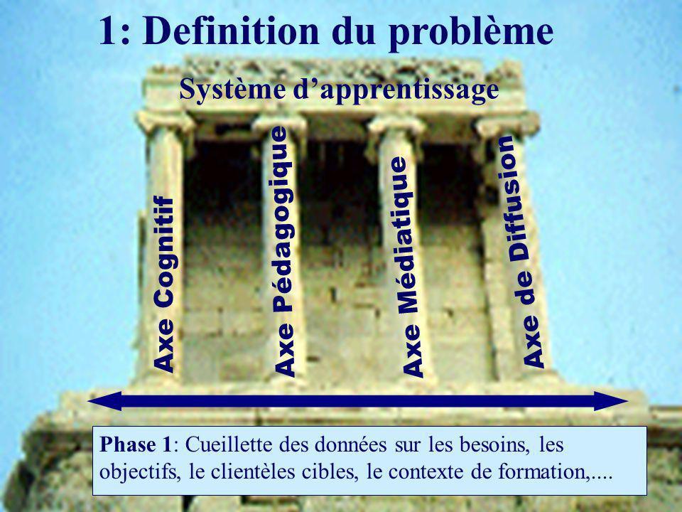 1: Definition du problème Phase 1: Cueillette des données sur les besoins, les objectifs, le clientèles cibles, le contexte de formation,....