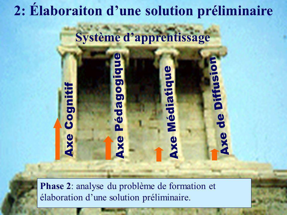 2: Élaboraiton dune solution préliminaire Phase 2: analyse du problème de formation et élaboration dune solution préliminaire.