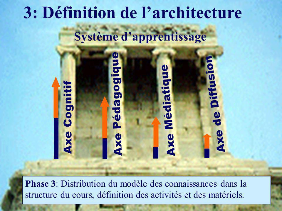 3: Définition de larchitecture Phase 3: Distribution du modèle des connaissances dans la structure du cours, définition des activités et des matériels.