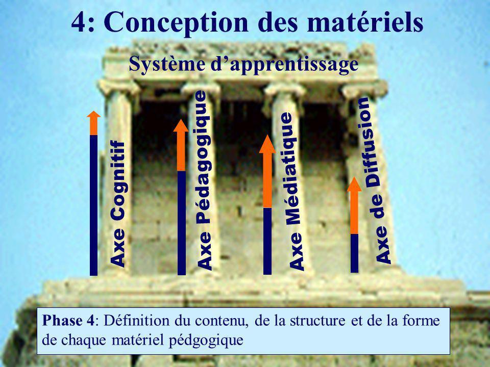 4: Conception des matériels Phase 4: Définition du contenu, de la structure et de la forme de chaque matériel pédgogique Axe Pédagogique Axe Cognitif Axe Médiatique Axe de Diffusion Système dapprentissage