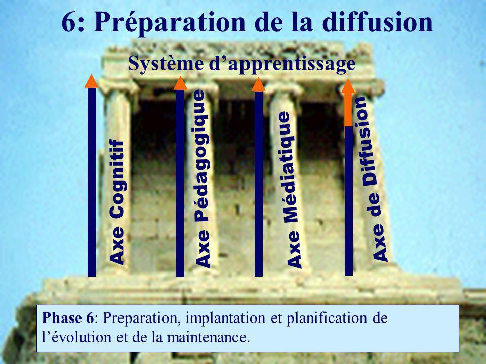 6: Préparation de la diffusion Phase 6: Preparation, implantation et planification de lévolution et de la maintenance.