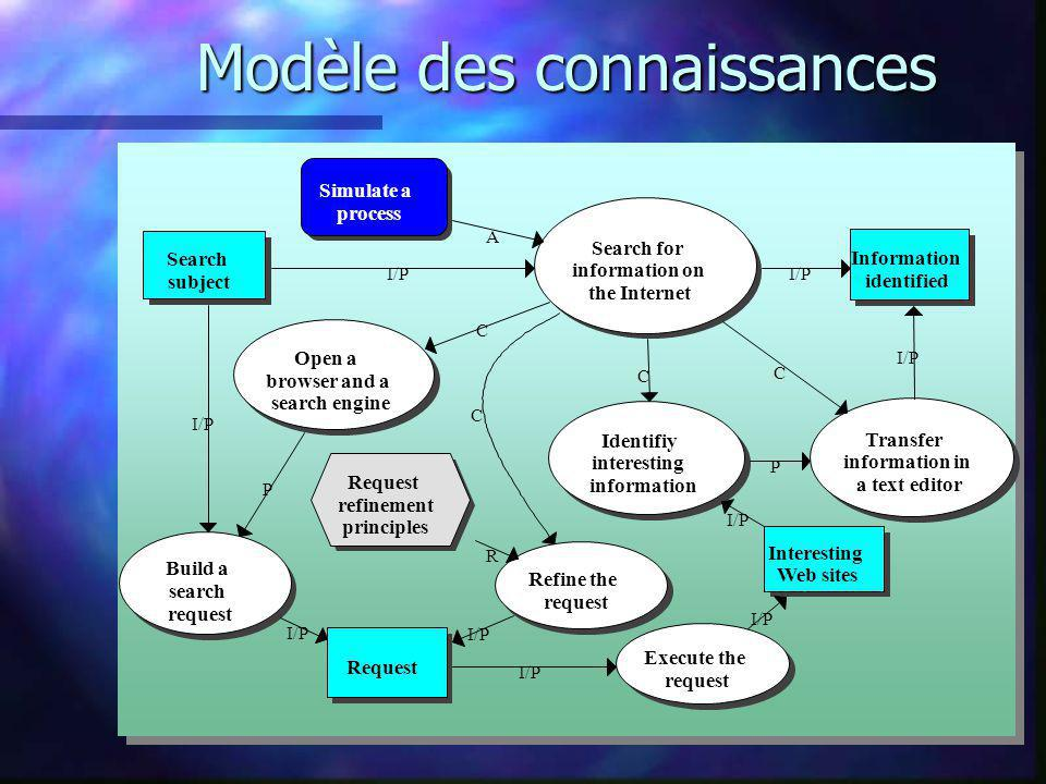 Modèle des connaissances Search for information on the Internet Open a browser and a search engine Identifiy interesting information Transfer informat
