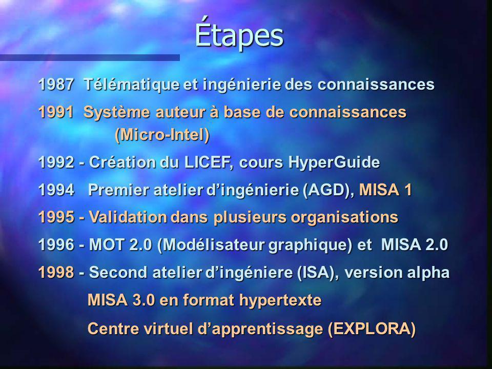 1987 Télématique et ingénierie des connaissances 1991 Système auteur à base de connaissances (Micro-Intel) 1992 - Création du LICEF, cours HyperGuide 1994 Premier atelier dingénierie (AGD), MISA 1 1995 - Validation dans plusieurs organisations 1996 - MOT 2.0 (Modélisateur graphique) et MISA 2.0 1998 - Second atelier dingéniere (ISA), version alpha MISA 3.0 en format hypertexte MISA 3.0 en format hypertexte Centre virtuel dapprentissage (EXPLORA) Centre virtuel dapprentissage (EXPLORA) Étapes