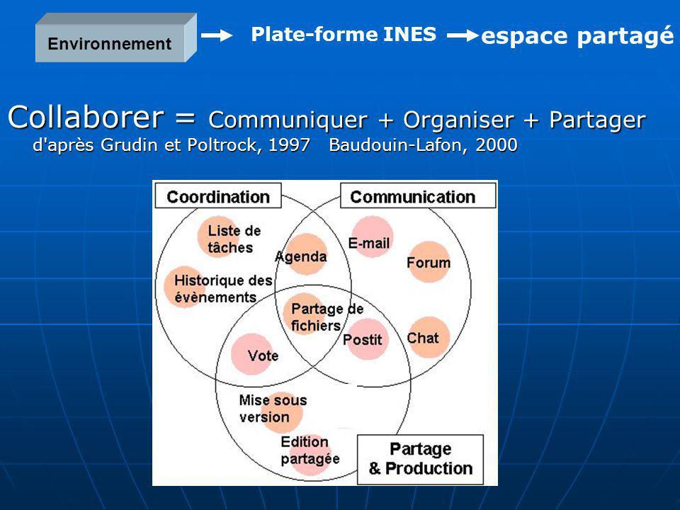 Collaborer = Communiquer + Organiser + Partager d'après Grudin et Poltrock, 1997 Baudouin-Lafon, 2000 Environnement Plate-forme INES espace partagé