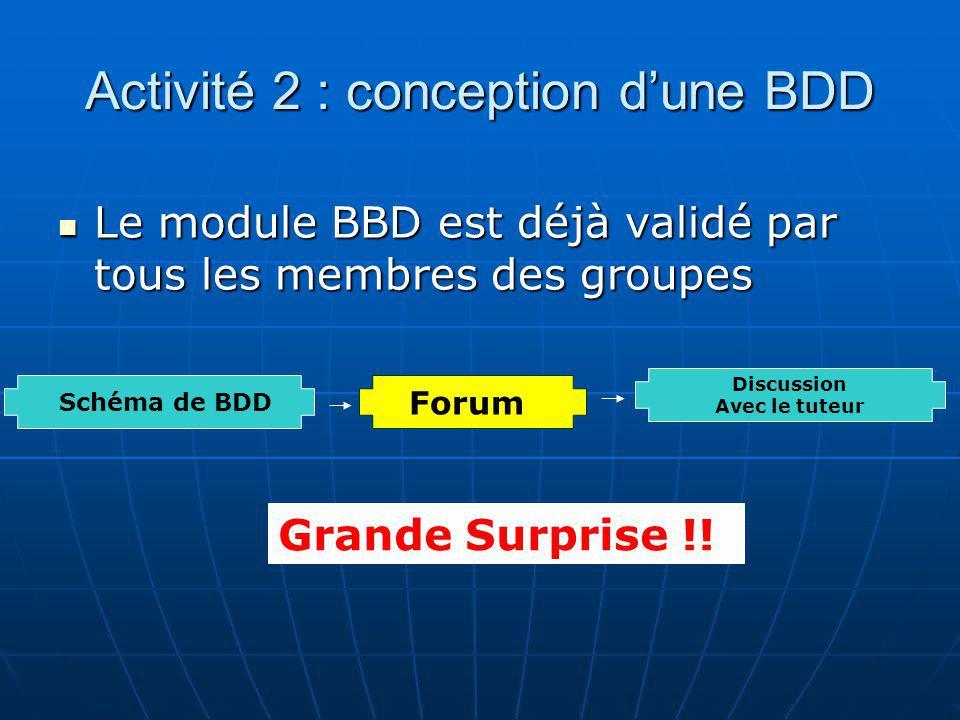 Activité 2 : conception dune BDD Le module BBD est déjà validé par tous les membres des groupes Le module BBD est déjà validé par tous les membres des