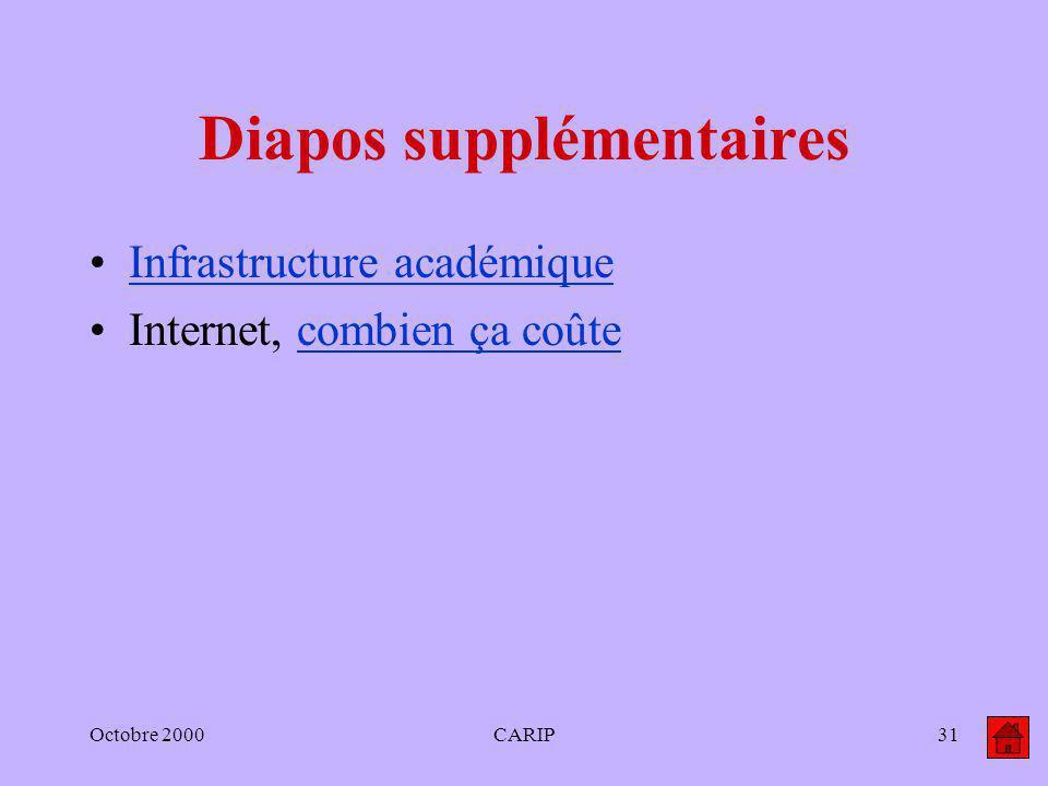 Octobre 2000CARIP31 Diapos supplémentaires Infrastructure académique Internet, combien ça coûtecombien ça coûte