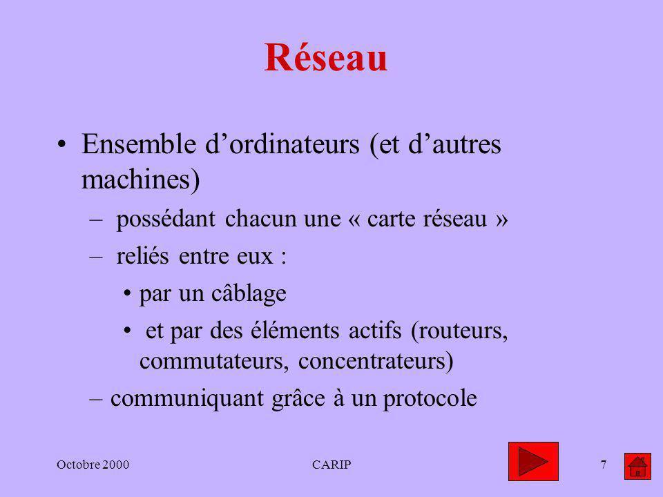 Octobre 2000CARIP7 Réseau Ensemble dordinateurs (et dautres machines) – possédant chacun une « carte réseau » – reliés entre eux : par un câblage et p