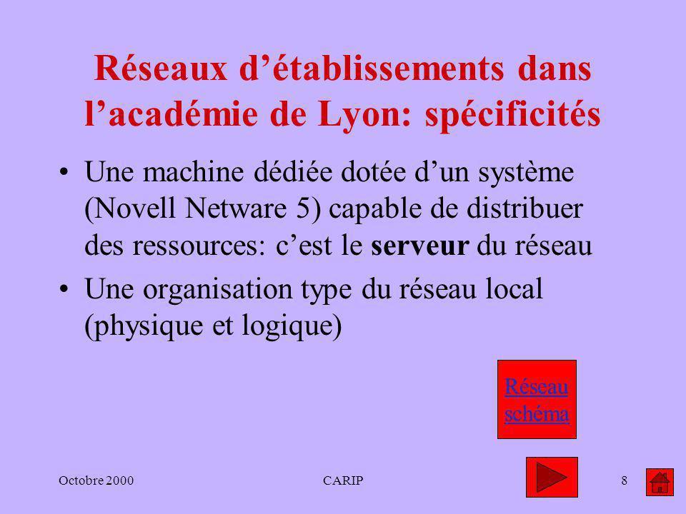 Octobre 2000CARIP8 Réseaux détablissements dans lacadémie de Lyon: spécificités Une machine dédiée dotée dun système (Novell Netware 5) capable de dis