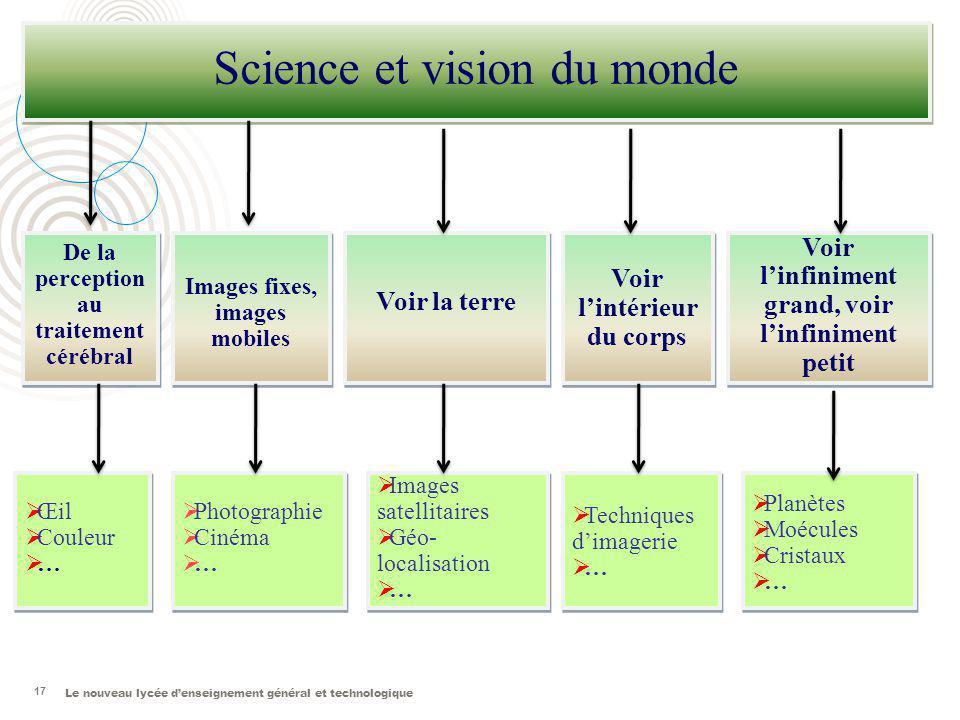 Le nouveau lycée denseignement général et technologique 17 Science et vision du monde Voir lintérieur du corps Voir la terre De la perception au trait