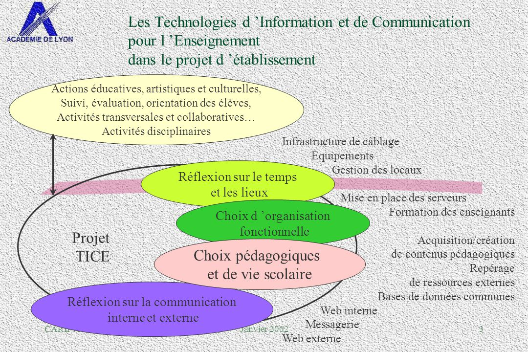 CARIP Académie de LyonJanvier 200224 Exemple de restrictions
