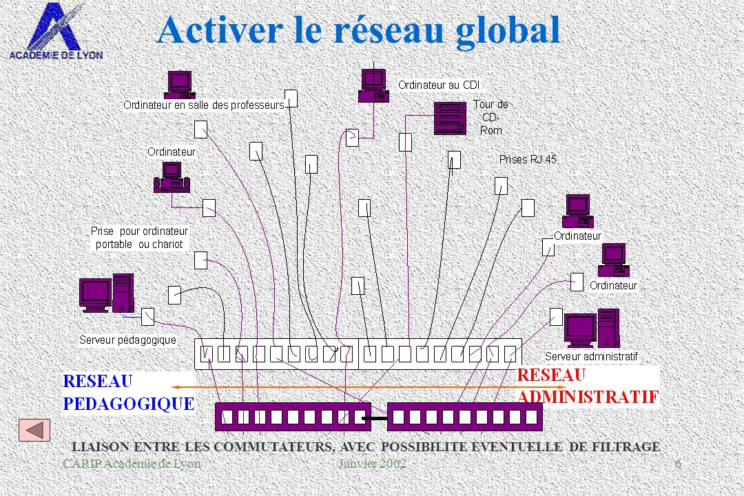 CARIP Académie de LyonJanvier 200237 Adresses et droits daccès §Distinction adresse daccès et adresse de messagerie §Rappel du principe de ladressage IP : l dynamique si accès modem, l fixe si accès routeur.