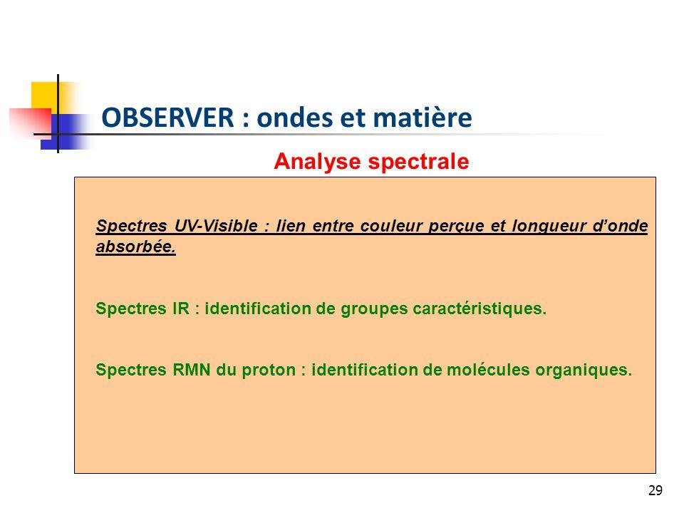 29 OBSERVER : ondes et matière Analyse spectrale Spectres UV-Visible : lien entre couleur perçue et longueur donde absorbée. Spectres IR : identificat