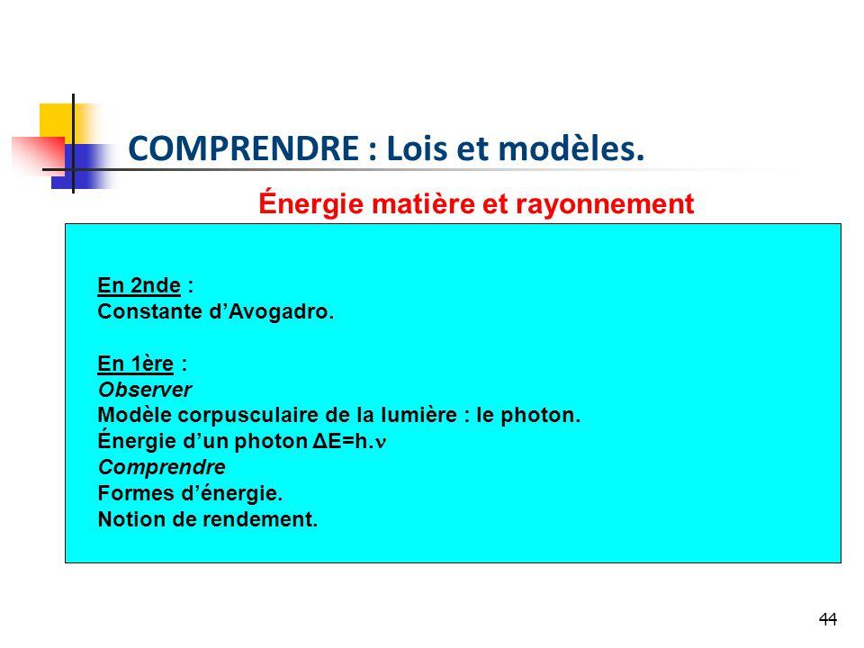 44 Énergie matière et rayonnement En 2nde : Constante dAvogadro. En 1ère : Observer Modèle corpusculaire de la lumière : le photon. Énergie dun photon