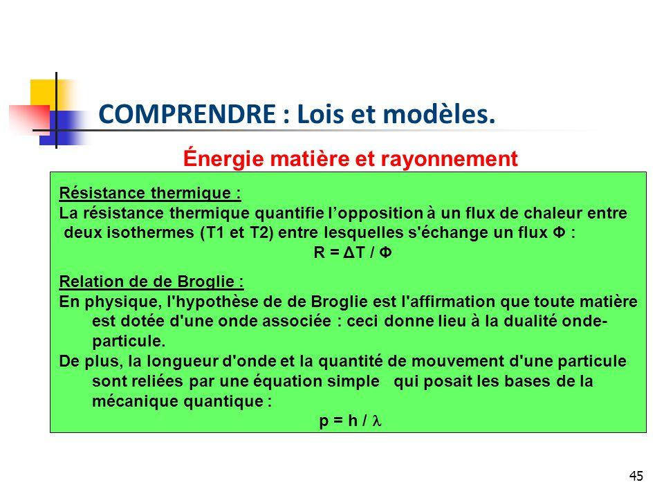45 Énergie matière et rayonnement Résistance thermique : La résistance thermique quantifie lopposition à un flux de chaleur entre deux isothermes (T1 et T2) entre lesquelles s échange un flux Φ : R = ΔT / Φ Relation de de Broglie : En physique, l hypothèse de de Broglie est l affirmation que toute matière est dotée d une onde associée : ceci donne lieu à la dualité onde- particule.