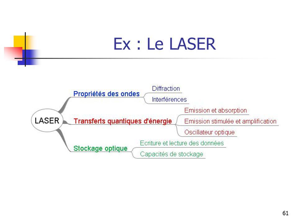 61 Ex : Le LASER