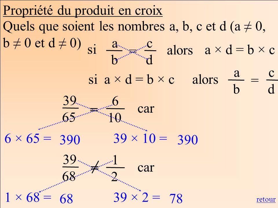 Les mathématiques Autrement 6 10 39 65 6 × 65 = 390 39 × 10 = 390 = 1 2 39 68 1 × 68 = 68 39 × 2 = 78 = car retour Propriété du produit en croix Quels