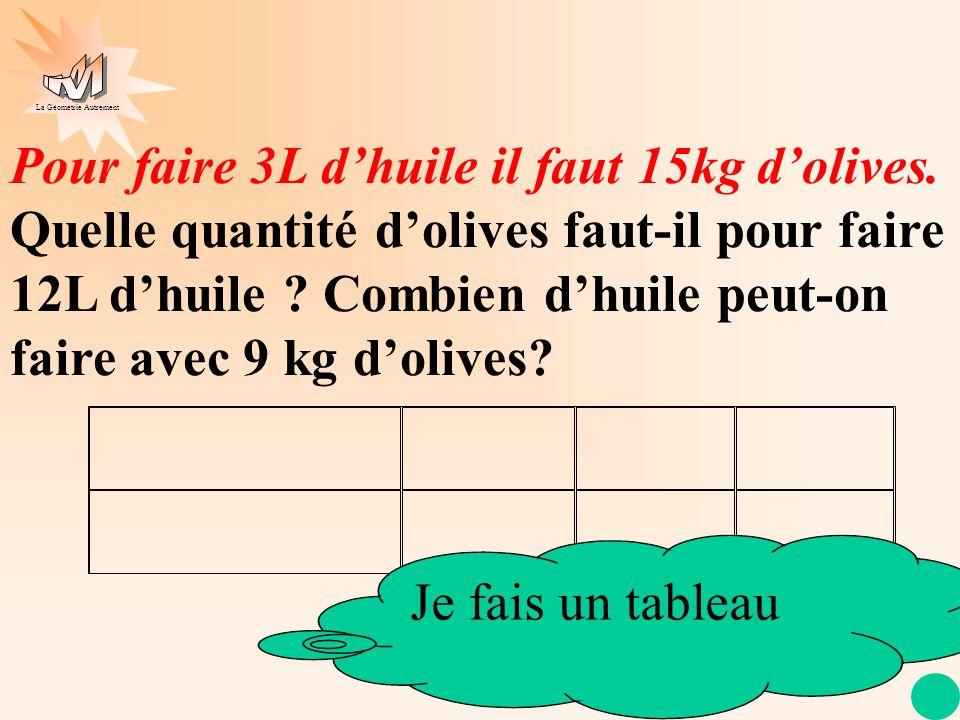 La Géométrie Autrement Pour faire 3L dhuile il faut 15kg dolives. Quelle quantité dolives faut-il pour faire 12L dhuile ? Combien dhuile peut-on faire