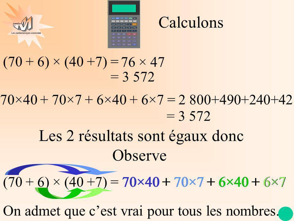 Les mathématiques autrement Calculons (70 + 6) × (40 +7) = 76 × 47 = 3 572 70×40 + 70×7 + 6×40 + 6×7 =2 800+490+240+42 = 3 572 Les 2 résultats sont ég