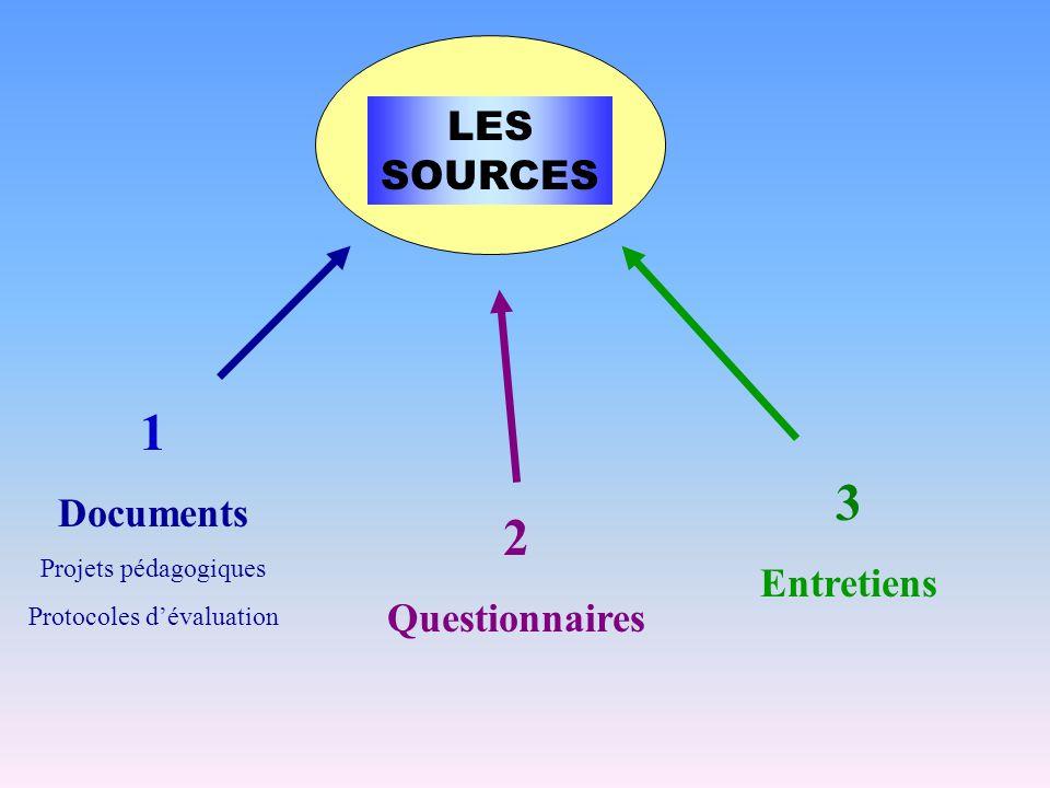 1 Documents Projets pédagogiques Protocoles dévaluation 2 Questionnaires 3 Entretiens LES SOURCES