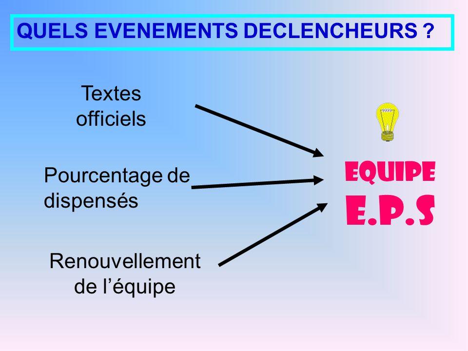 EQUIPE E.P.S Pourcentage de dispensés Textes officiels Renouvellement de léquipe QUELS EVENEMENTS DECLENCHEURS ?