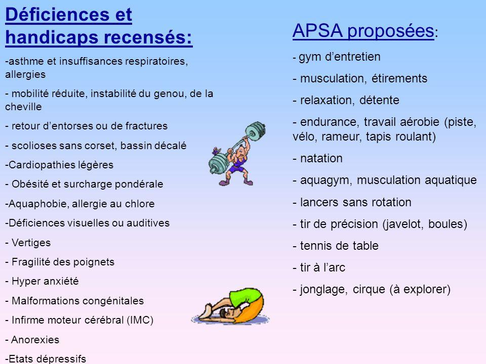 Déficiences et handicaps recensés: -asthme et insuffisances respiratoires, allergies - mobilité réduite, instabilité du genou, de la cheville - retour dentorses ou de fractures - scolioses sans corset, bassin décalé -Cardiopathies légères - Obésité et surcharge pondérale -Aquaphobie, allergie au chlore -Déficiences visuelles ou auditives - Vertiges - Fragilité des poignets - Hyper anxiété - Malformations congénitales - Infirme moteur cérébral (IMC) - Anorexies -Etats dépressifs APSA proposées : - gym dentretien - musculation, étirements - relaxation, détente - endurance, travail aérobie (piste, vélo, rameur, tapis roulant) - natation - aquagym, musculation aquatique - lancers sans rotation - tir de précision (javelot, boules) - tennis de table - tir à larc - jonglage, cirque (à explorer)