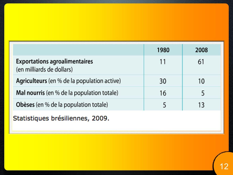 MISE EN PERSPECTIVE. 13 LYCÉE LALANDE ANNÉE 2010-2011 Peut-on nourrir toute la planète ?