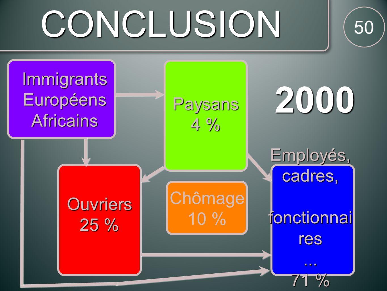 CONCLUSION 50 2000 Ouvriers 25 % Paysans 4 % Employés,cadres, fonctionnai res fonctionnai res...