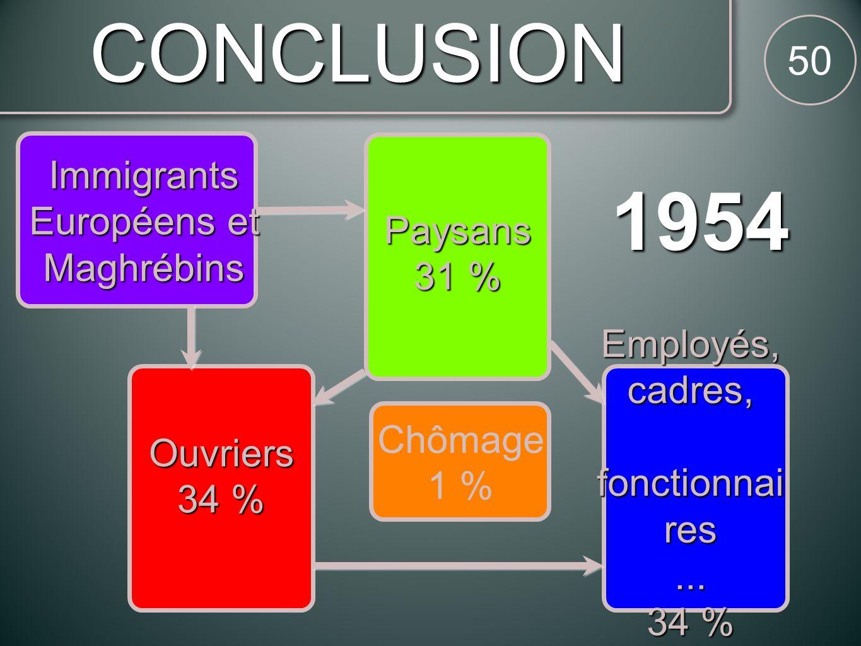 CONCLUSION 50 1954 Ouvriers 34 % Paysans 31 % Employés,cadres, fonctionnai res fonctionnai res... 34 % Immigrants Européens et Maghrébins Chômage 1 %