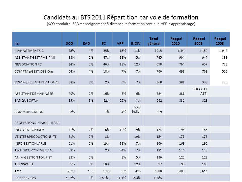 Candidats au BTS 2011 Répartition par voie de formation (SCO =scolaire EAD = enseignement à distance = formation continue APP = apprentissage) BTS SCO
