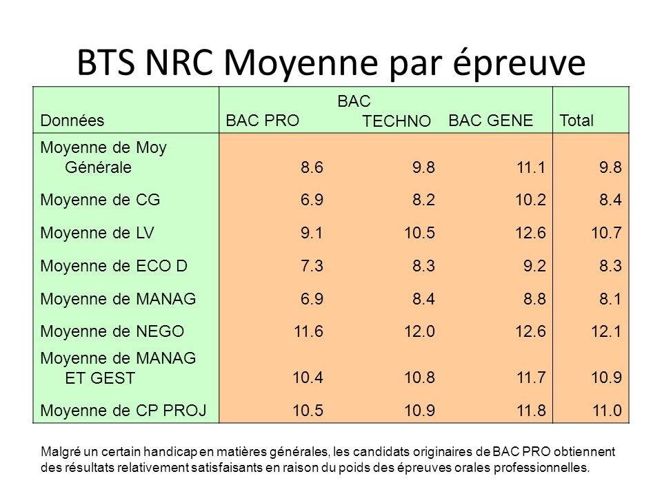 BTS NRC Moyenne par épreuve DonnéesBAC PRO BAC TECHNOBAC GENETotal Moyenne de Moy Générale8.69.811.19.8 Moyenne de CG6.98.210.28.4 Moyenne de LV9.110.