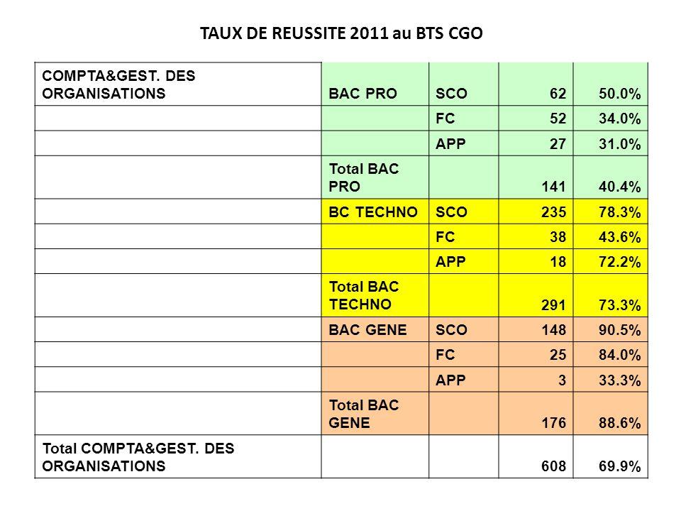 TAUX DE REUSSITE 2011 au BTS CGO COMPTA&GEST. DES ORGANISATIONSBAC PROSCO6250.0% FC5234.0% APP2731.0% Total BAC PRO 14140.4% BC TECHNOSCO23578.3% FC38