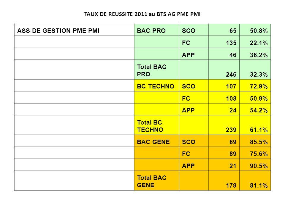 TAUX DE REUSSITE 2011 au BTS AG PME PMI ASS DE GESTION PME PMIBAC PROSCO6550.8% FC13522.1% APP4636.2% Total BAC PRO 24632.3% BC TECHNOSCO10772.9% FC10