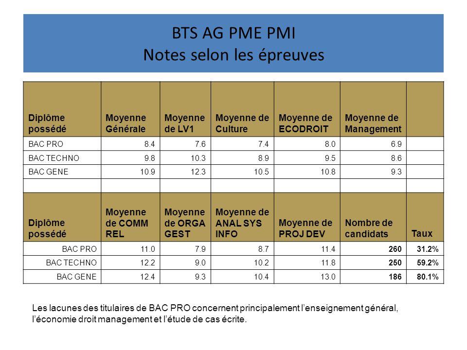 BTS AG PME PMI Notes selon les épreuves Diplôme possédé Moyenne Générale Moyenne de LV1 Moyenne de Culture Moyenne de ECODROIT Moyenne de Management B