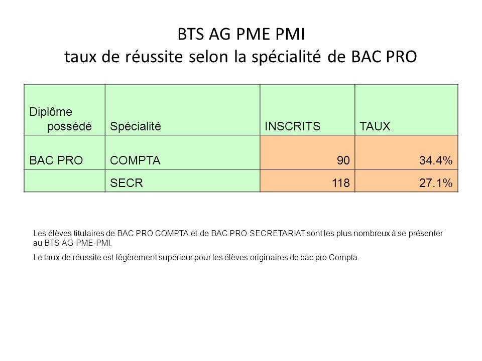 BTS AG PME PMI taux de réussite selon la spécialité de BAC PRO Diplôme possédéSpécialitéINSCRITSTAUX BAC PROCOMPTA9034.4% SECR11827.1% Les élèves titu
