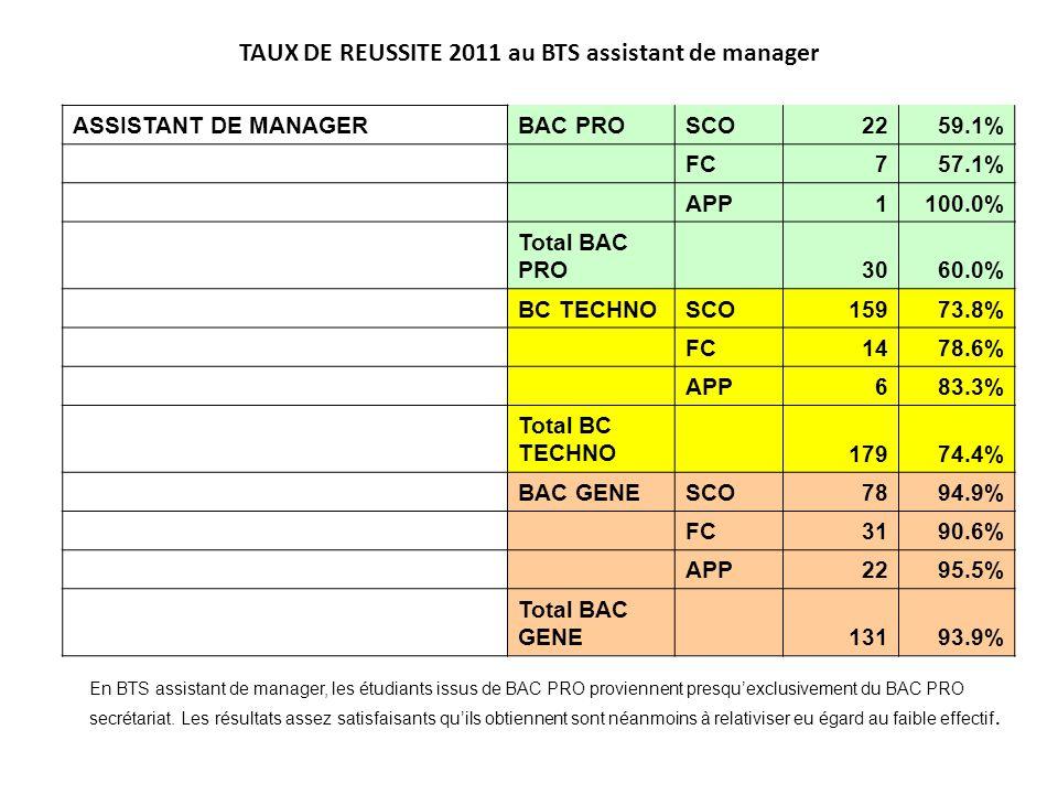 TAUX DE REUSSITE 2011 au BTS assistant de manager ASSISTANT DE MANAGERBAC PROSCO2259.1% FC757.1% APP1100.0% Total BAC PRO 3060.0% BC TECHNOSCO15973.8%