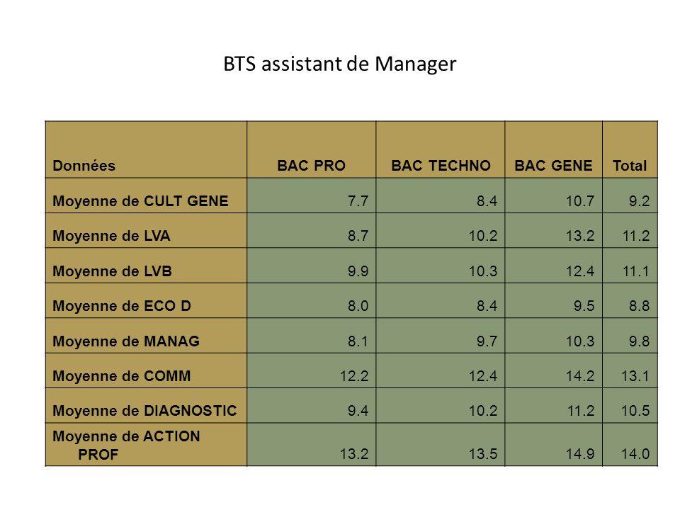 BTS assistant de Manager DonnéesBAC PROBAC TECHNOBAC GENETotal Moyenne de CULT GENE7.78.410.79.2 Moyenne de LVA8.710.213.211.2 Moyenne de LVB9.910.312