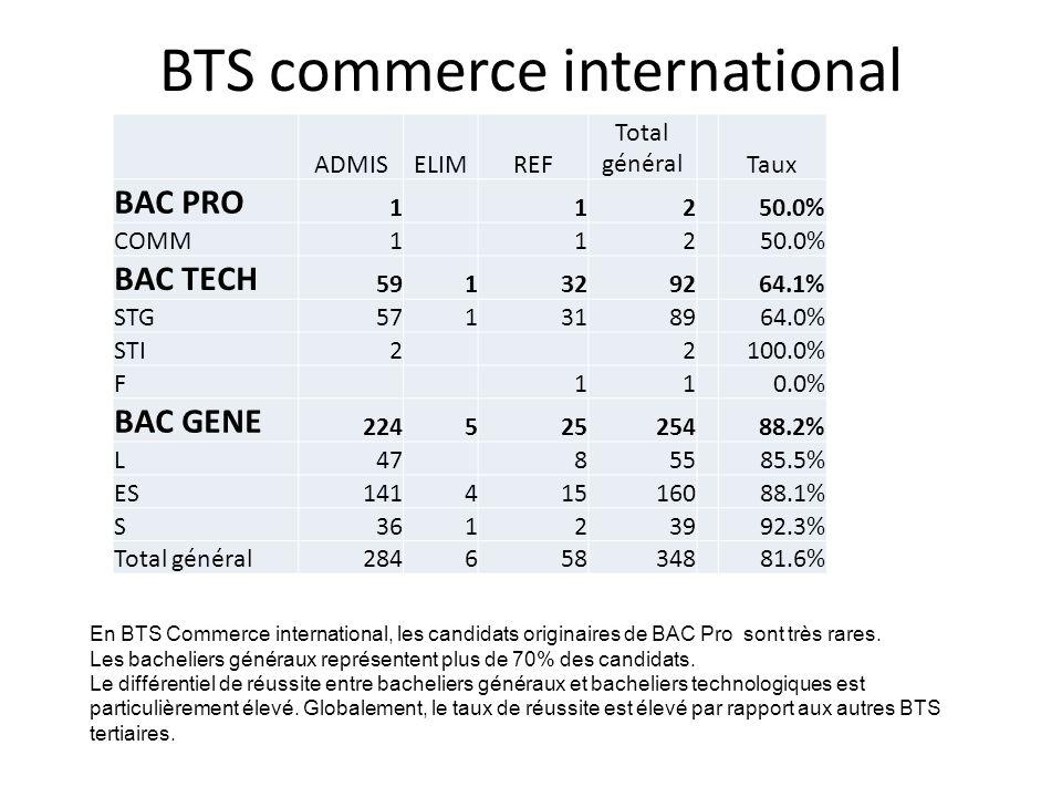 BTS commerce international ADMISELIMREF Total général Taux BAC PRO 1 12 50.0% COMM1 12 50.0% BAC TECH 5913292 64.1% STG5713189 64.0% STI2 2 100.0% F 1
