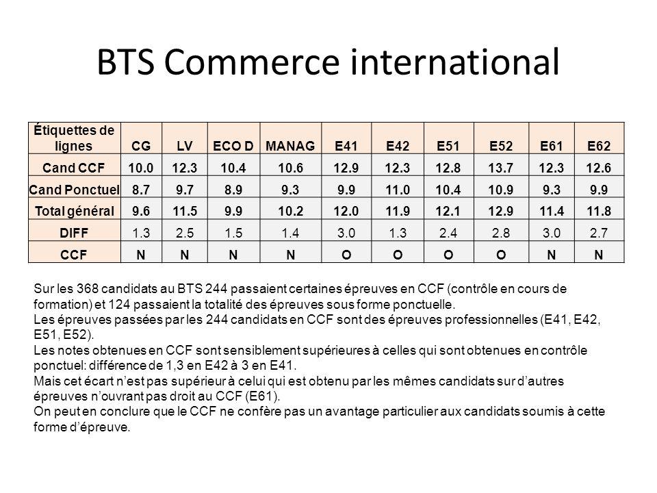 BTS Commerce international Étiquettes de lignesCGLVECO DMANAGE41E42E51E52E61E62 Cand CCF10.012.310.410.612.912.312.813.712.312.6 Cand Ponctuel8.79.78.